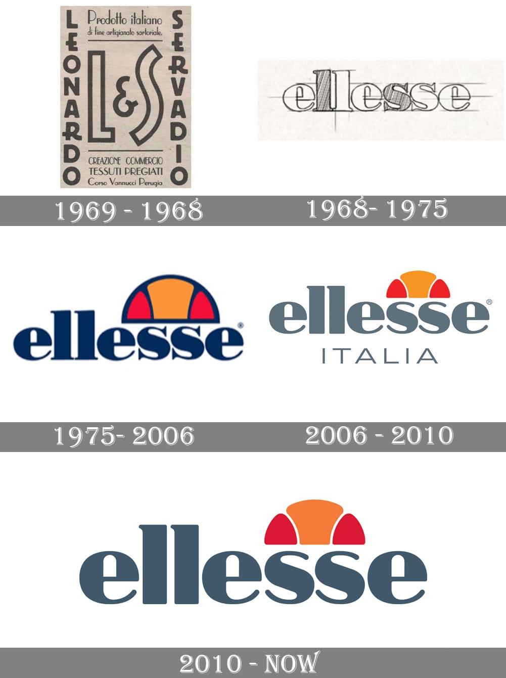 l'evoluzione del Logo